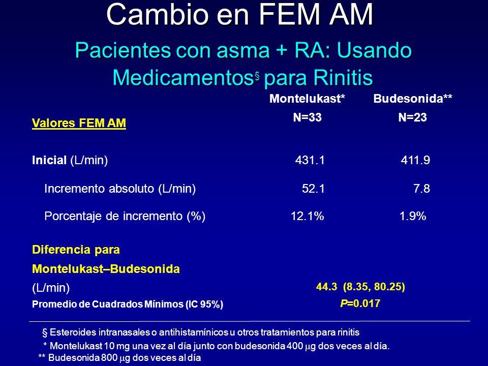 Cambio en FEM AM Pacientes con asma + RA: Usando Medicamentos § para Rinitis Valores FEM AM Montelukast* N=33 Budesonida** N=23 Inicial (L/min)431.141