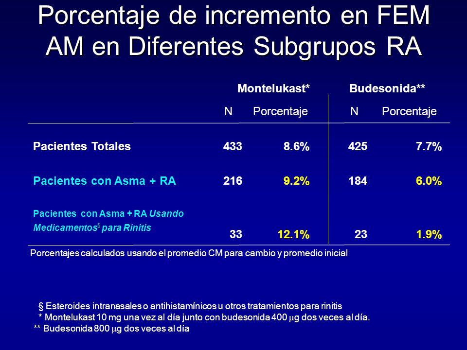Montelukast* Budesonida** NPorcentaje N Pacientes Totales4338.6%4257.7% Pacientes con Asma + RA2169.2%1846.0% § Pacientes con Asma + RA Usando Medicamentos § para Rinitis 3312.1%231.9% Porcentaje de incremento en FEM AM en Diferentes Subgrupos RA Porcentajes calculados usando el promedio CM para cambio y promedio inicial * Montelukast 10 mg una vez al día junto con budesonida 400  g dos veces al día.