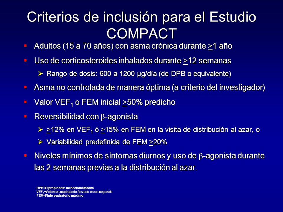 Criterios de inclusión para el Estudio COMPACT  Adultos (15 a 70 años) con asma crónica durante >1 año  Uso de corticosteroides inhalados durante >12 semanas  Rango de dosis: 600 a 1200 µg/día (de DPB o equivalente)  Asma no controlada de manera óptima (a criterio del investigador)  Valor VEF 1 o FEM inicial >50% predicho  Reversibilidad con  -agonista  >12% en VEF 1 ó >15% en FEM en la visita de distribución al azar, o  Variabilidad predefinida de FEM >20%  Niveles mínimos de síntomas diurnos y uso de  -agonista durante las 2 semanas previas a la distribución al azar.