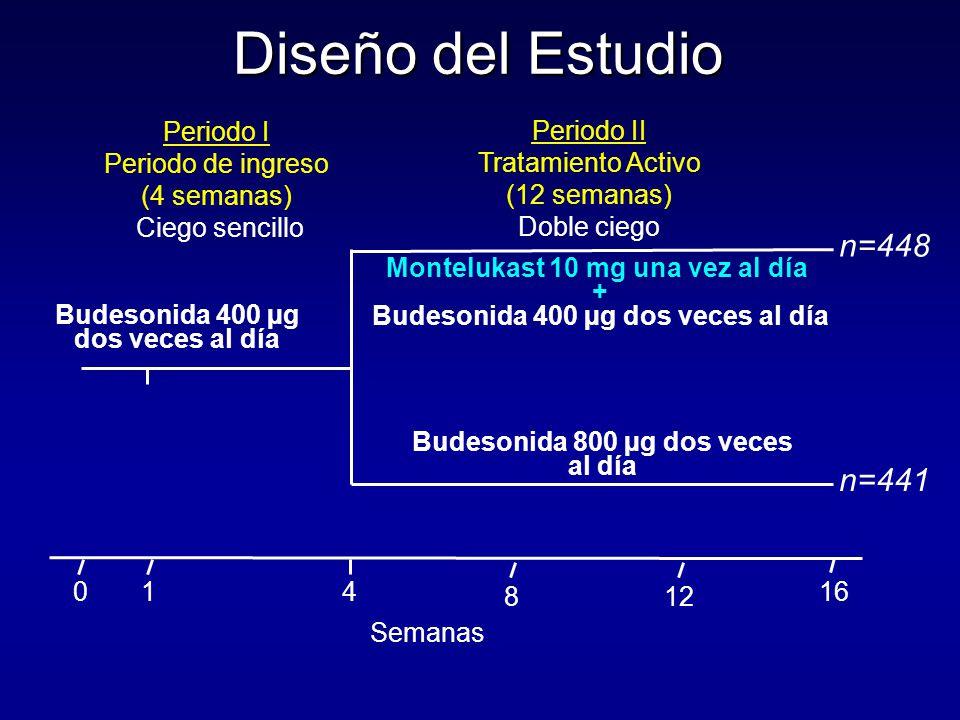 Diseño del Estudio Montelukast 10 mg una vez al día + Budesonida 400 µg dos veces al día Budesonida 800 µg dos veces al día Budesonida 400 µg dos veces al día Periodo I Periodo de ingreso (4 semanas) Ciego sencillo Periodo II Tratamiento Activo (12 semanas) Doble ciego 0416 Semanas 1 n=448 n=441 812