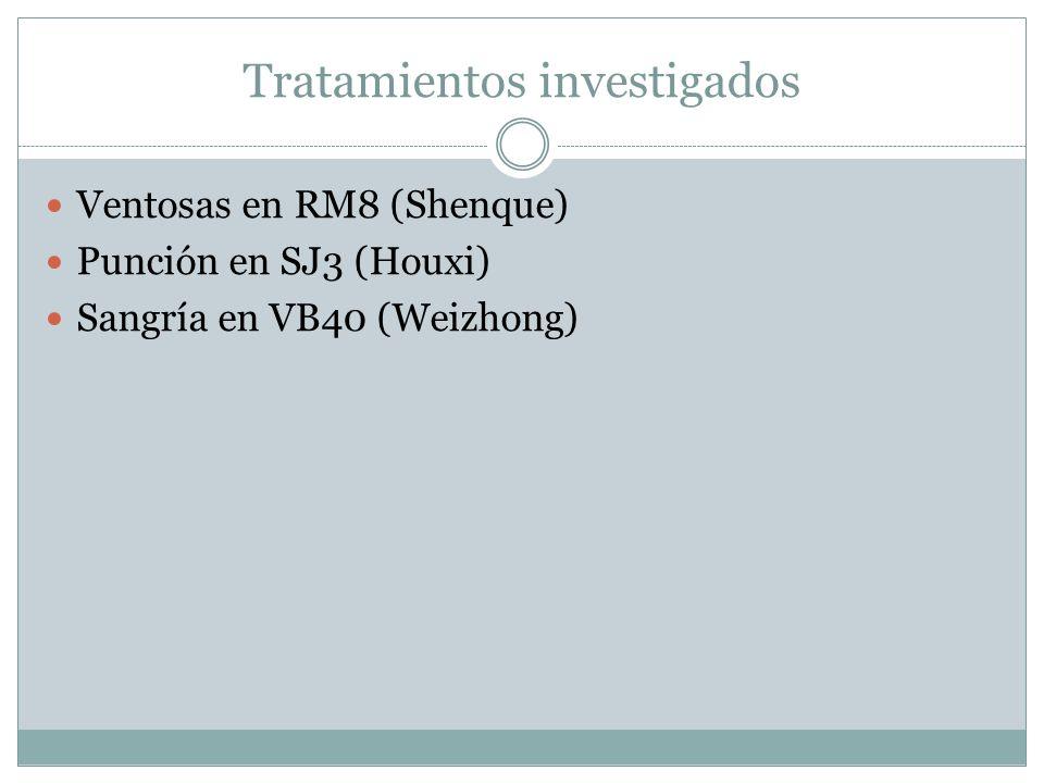 Tratamientos investigados Ventosas en RM8 (Shenque) Punción en SJ3 (Houxi) Sangría en VB40 (Weizhong)