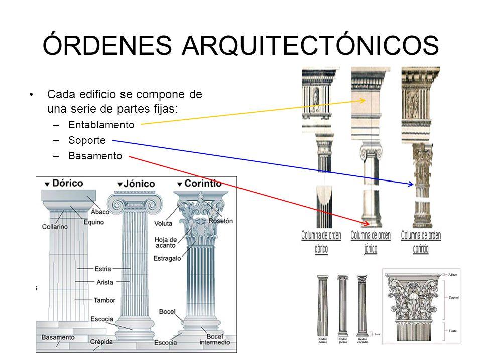 ÓRDENES ARQUITECTÓNICOS Cada edificio se compone de una serie de partes fijas: –Entablamento –Soporte –Basamento