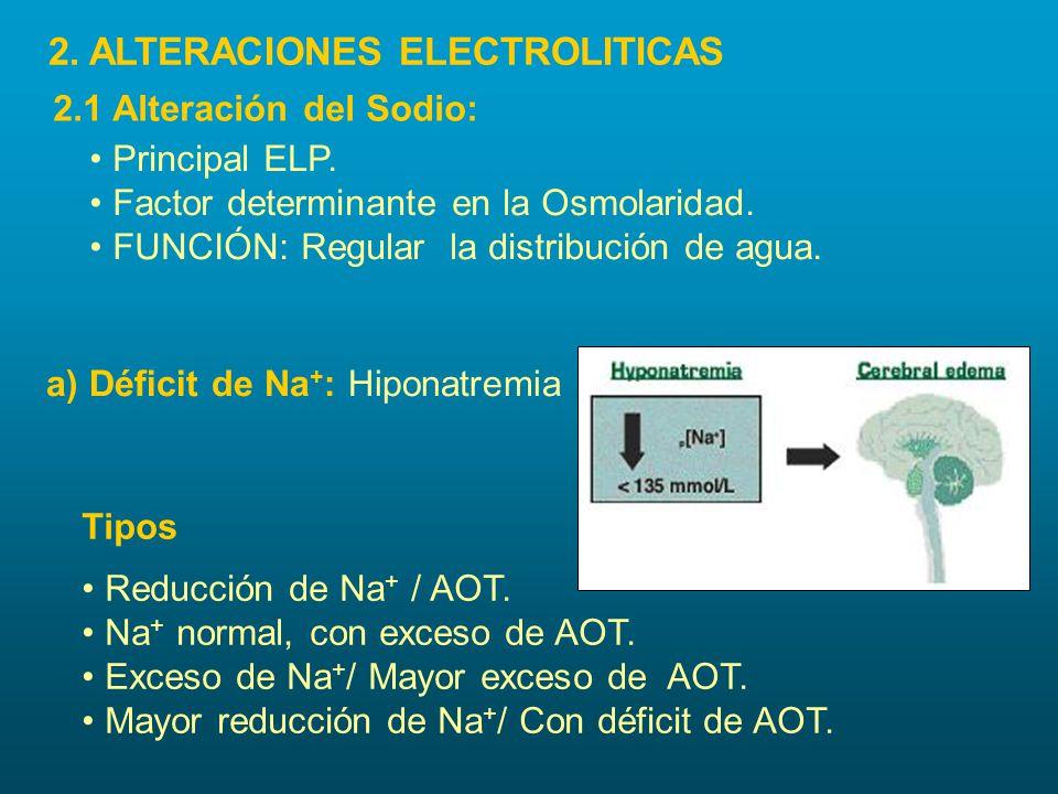 2. ALTERACIONES ELECTROLITICAS 2.1 Alteración del Sodio: Principal ELP. Factor determinante en la Osmolaridad. FUNCIÓN: Regular la distribución de agu