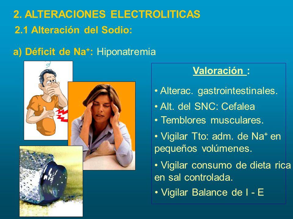 Valoración : Temblores musculares. Vigilar Tto: adm. de Na + en pequeños volúmenes. Alterac. gastrointestinales. Alt. del SNC: Cefalea Vigilar consumo