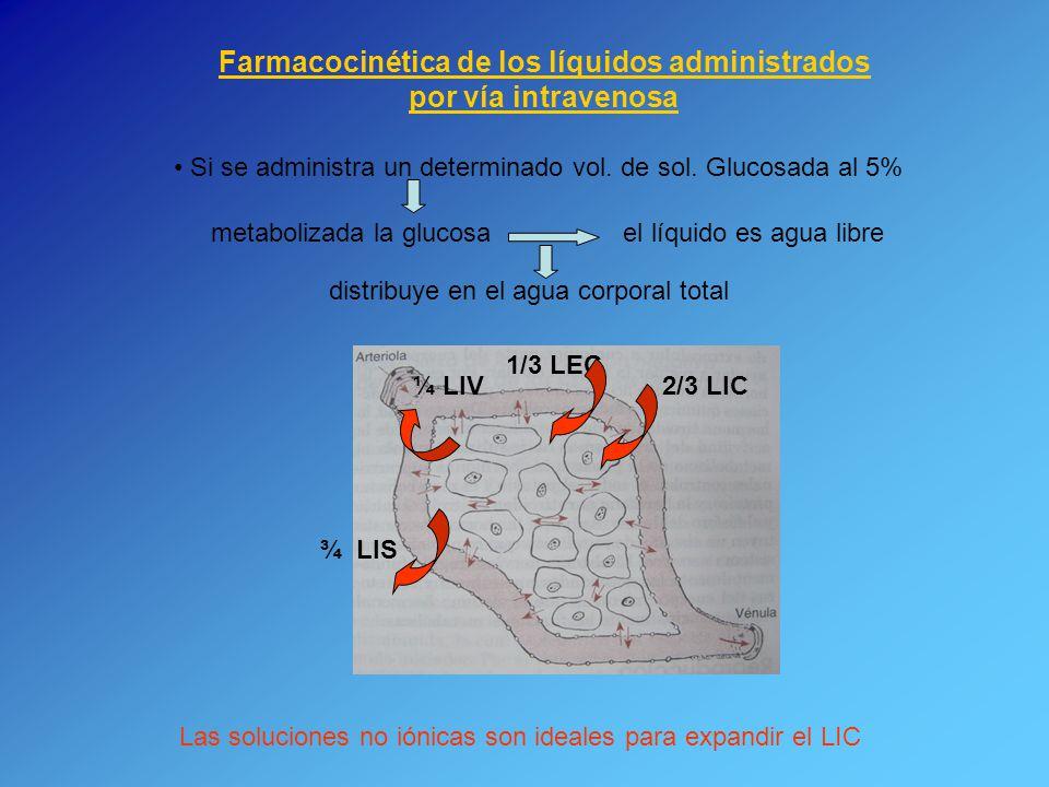 Farmacocinética de los líquidos administrados por vía intravenosa Si se administra un determinado vol. de sol. Glucosada al 5% metabolizada la glucosa