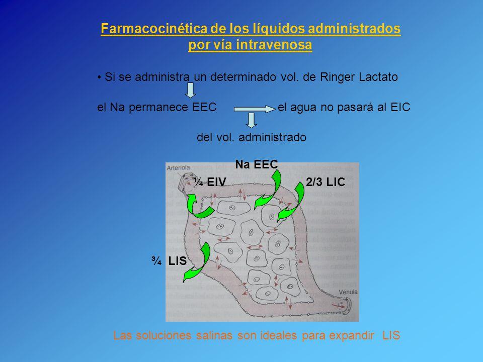 Farmacocinética de los líquidos administrados por vía intravenosa Si se administra un determinado vol. de Ringer Lactato el Na permanece EEC el agua n