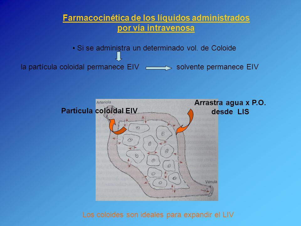 Farmacocinética de los líquidos administrados por vía intravenosa Si se administra un determinado vol. de Coloide la partícula coloidal permanece EIV