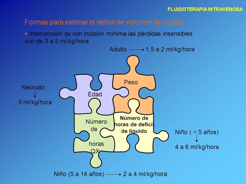 FLUIDOTERAPIA INTRAVENOSA Formas para estimar el deficit de volumen de líquido  Intervención qx con incisión mínima las pérdidas insensibles son de 3