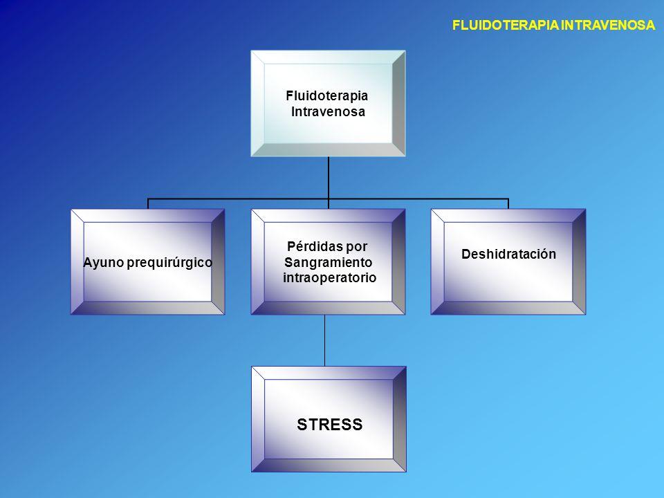 FLUIDOTERAPIA INTRAVENOSA Administración perioperatoria de líquidos MANTENIMIENTO Y DEFICIT DURANTE LA CIRUGÍA T.