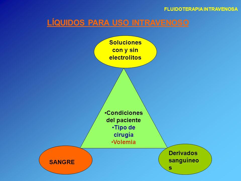 FLUIDOTERAPIA INTRAVENOSA IÓNICAS NO IÓNICAS Tipos de soluciones CRISTALOIDES COLOIDES