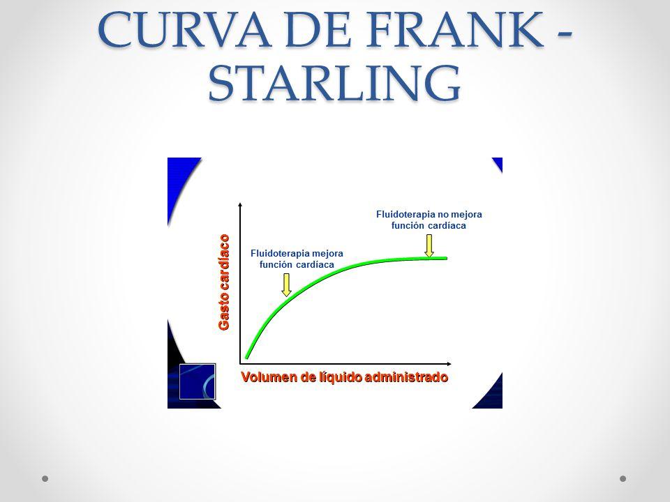 CURVA DE FRANK - STARLING