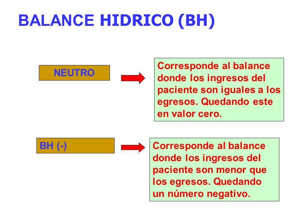 BALANCE HIDRICO (BH) NEUTRO Corresponde al balance donde los ingresos del paciente son iguales a los egresos. Quedando este en valor cero. BH (-)Corre
