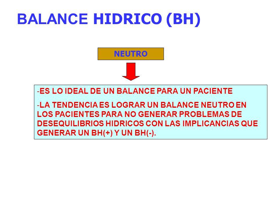 BALANCE HIDRICO (BH) NEUTRO -ES LO IDEAL DE UN BALANCE PARA UN PACIENTE -LA TENDENCIA ES LOGRAR UN BALANCE NEUTRO EN LOS PACIENTES PARA NO GENERAR PRO
