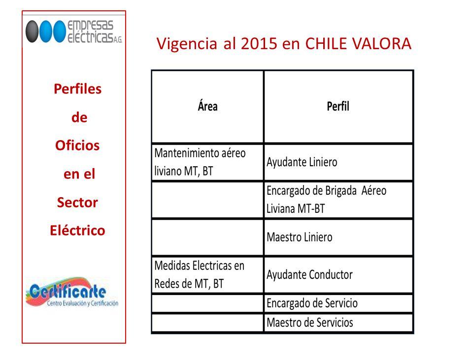 Perfiles de Oficios en el Sector Eléctrico Vigencia al 2015 en CHILE VALORA