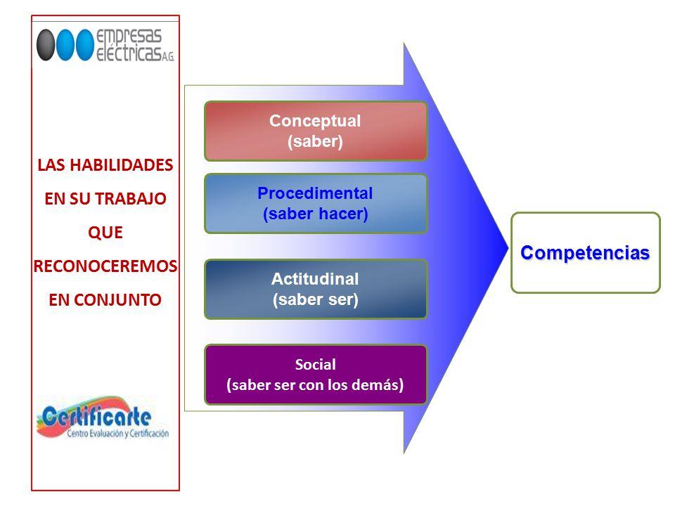 LAS HABILIDADES EN SU TRABAJO QUE RECONOCEREMOS EN CONJUNTO Conceptual (saber) Procedimental (saber hacer) Actitudinal (saber ser) Competencias Social (saber ser con los demás)