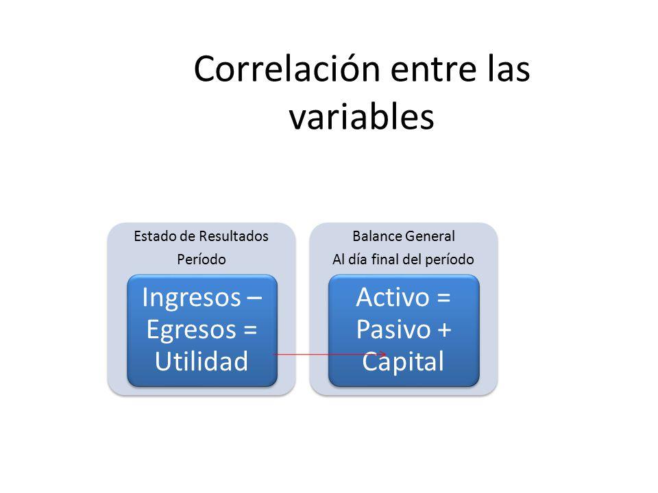 Correlación entre las variables Estado de Resultados Período Ingresos – Egresos = Utilidad Balance General Al día final del período Activo = Pasivo + Capital