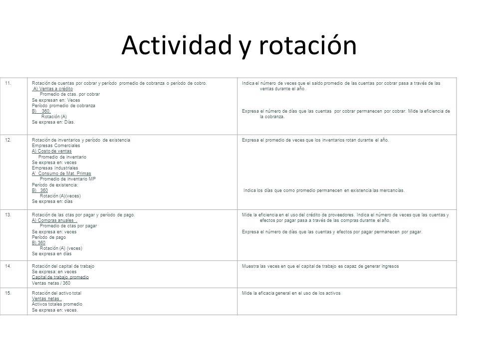 Actividad y rotación 11.Rotación de cuentas por cobrar y período promedio de cobranza o período de cobro.