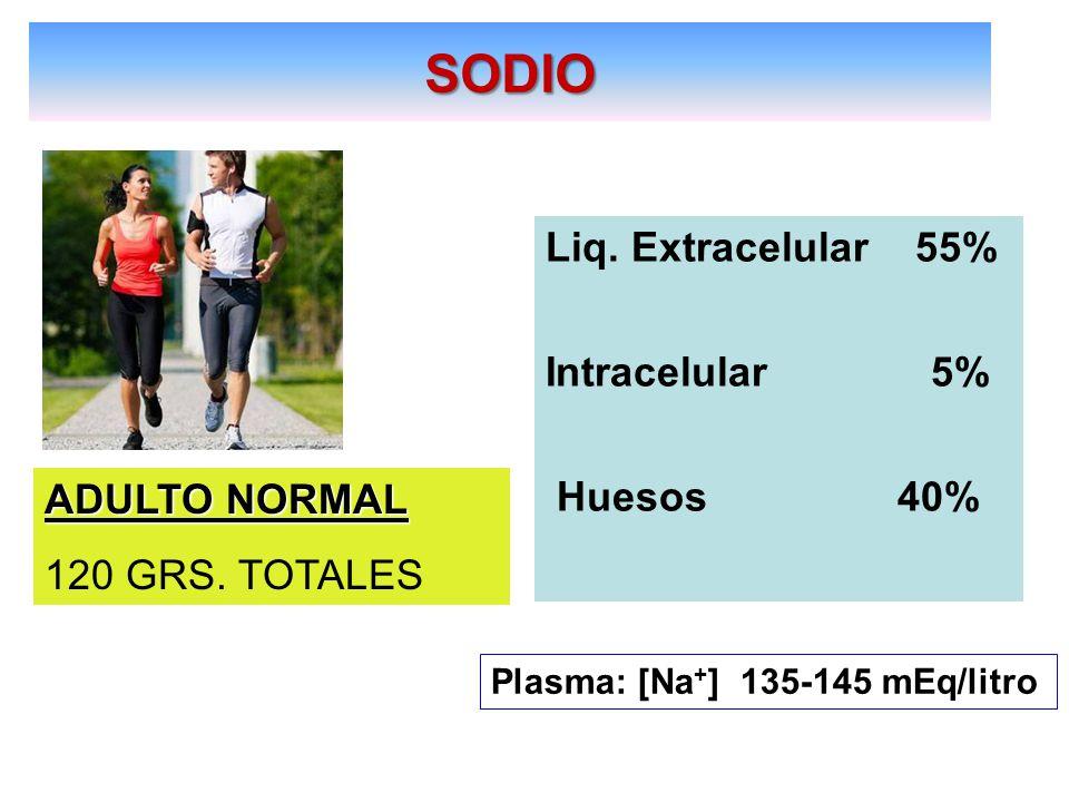 SODIO Liq. Extracelular 55% Intracelular 5% Huesos 40% ADULTO NORMAL 120 GRS. TOTALES Plasma: [Na + ] 135-145 mEq/litro