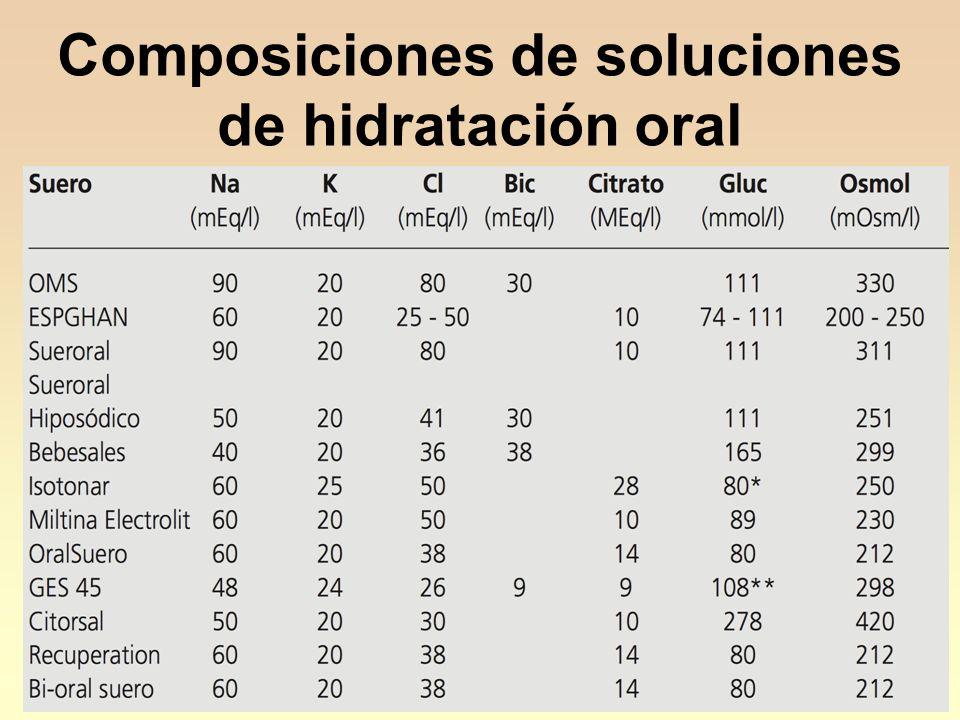17 Composiciones de soluciones de hidratación oral