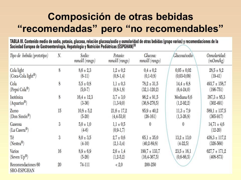 """18 Composición de otras bebidas """"recomendadas"""" pero """"no recomendables"""""""