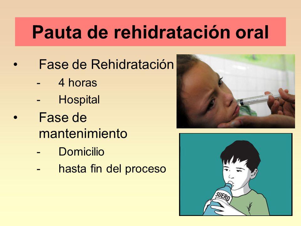 19 Pauta de rehidratación oral Fase de Rehidratación -4 horas -Hospital Fase de mantenimiento -Domicilio -hasta fin del proceso