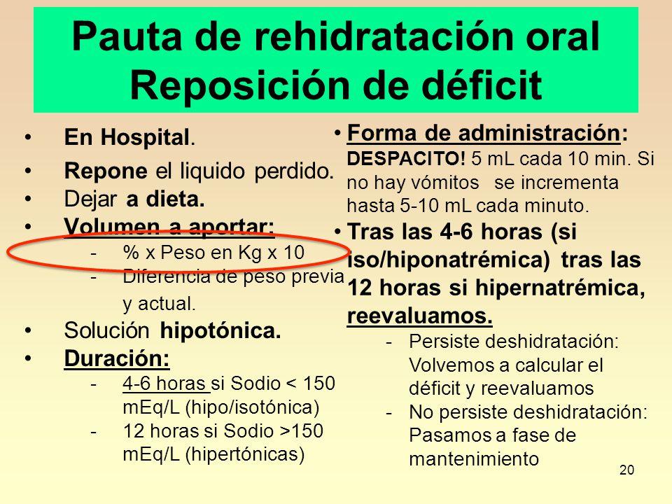 20 Pauta de rehidratación oral Reposición de déficit En Hospital. Repone el liquido perdido. Dejar a dieta. Volumen a aportar: -% x Peso en Kg x 10 -D