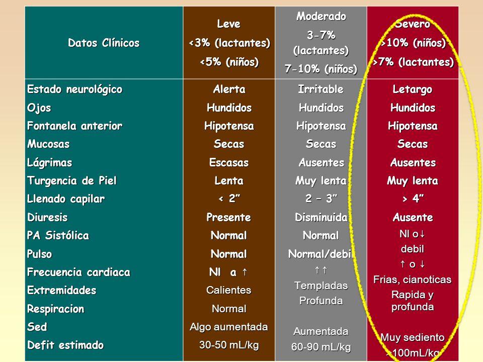 27 deshidratacion grave. Datos Clínicos Leve <3% (lactantes) <5% (niños) Moderado 3-7% (lactantes) 7-10% (niños) Severo >10% (niños) >7% (lactantes) E