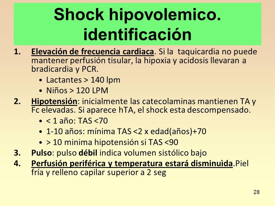 28 Shock hipovolemico. identificación 1.Elevación de frecuencia cardiaca. Si la taquicardia no puede mantener perfusión tisular, la hipoxia y acidosis