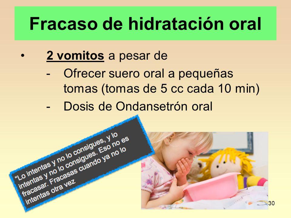 30 Fracaso de hidratación oral 2 vomitos a pesar de -Ofrecer suero oral a pequeñas tomas (tomas de 5 cc cada 10 min) -Dosis de Ondansetrón oral