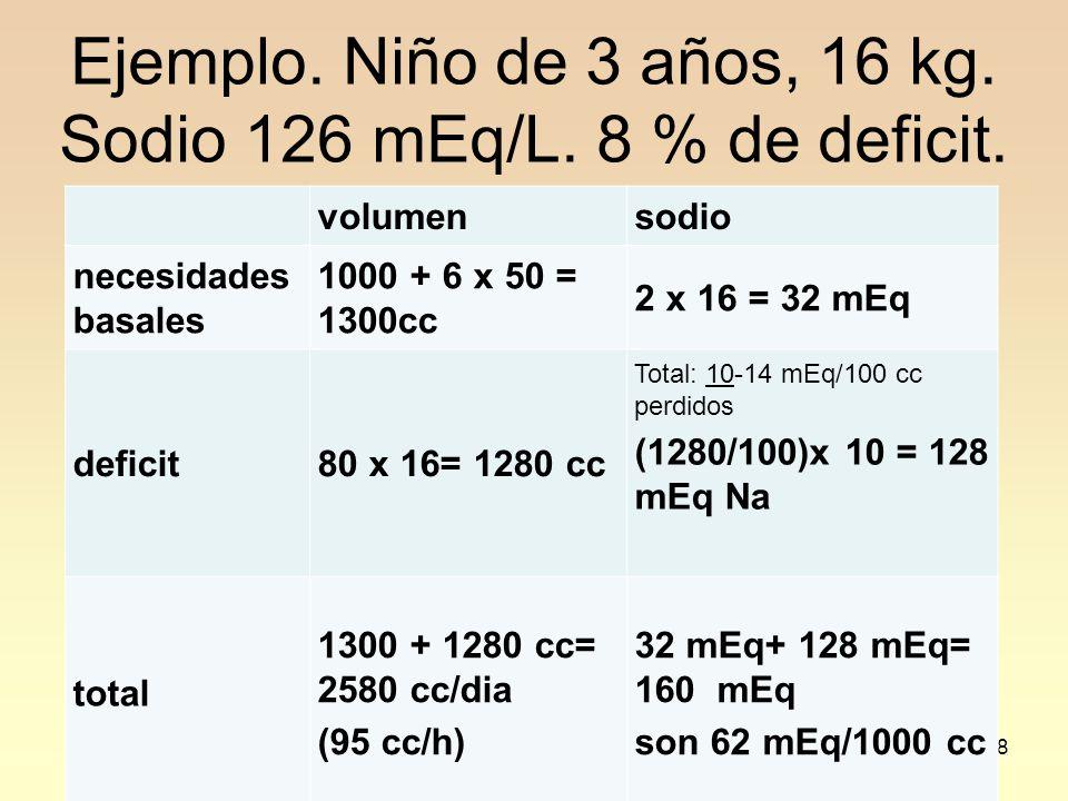 38 Ejemplo. Niño de 3 años, 16 kg. Sodio 126 mEq/L. 8 % de deficit. volumensodio necesidades basales 1000 + 6 x 50 = 1300cc 2 x 16 = 32 mEq deficit80