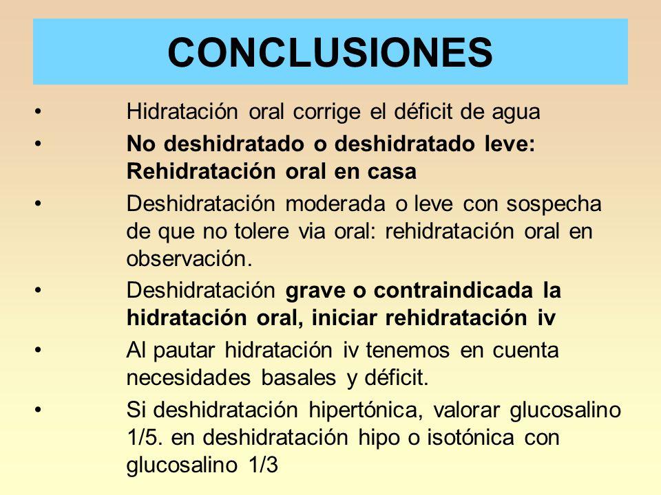 CONCLUSIONES Hidratación oral corrige el déficit de agua No deshidratado o deshidratado leve: Rehidratación oral en casa Deshidratación moderada o leve con sospecha de que no tolere via oral: rehidratación oral en observación.