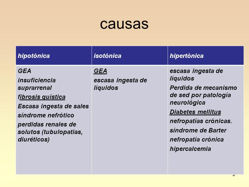 9 causas hipotónicaisotónicahipertónica GEA insuficiencia suprarrenal fibrosis quística Escasa ingesta de sales síndrome nefrótico perdidas renales de