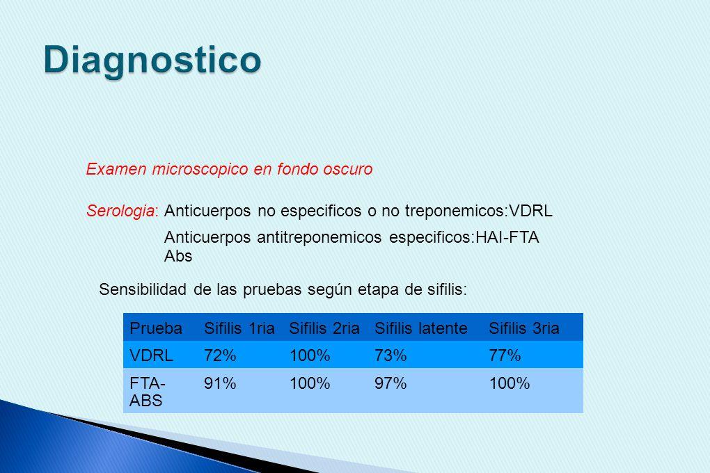 Sifilis 1ria Alta probabilidad Baja probabiidad Tto VDRL - Repetir VDRL + VDRL- Excluye Dx Sifilis 2ria VDRL + Pedir FTA_ABS