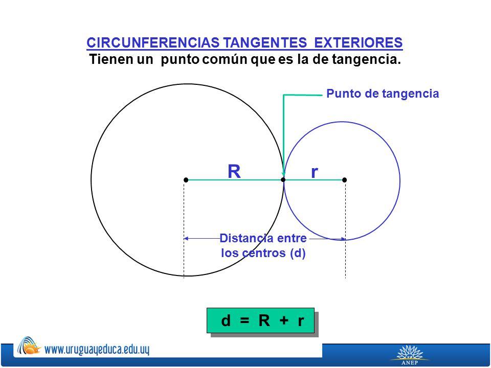 d = R + r CIRCUNFERENCIAS TANGENTES EXTERIORES Tienen un punto común que es la de tangencia.