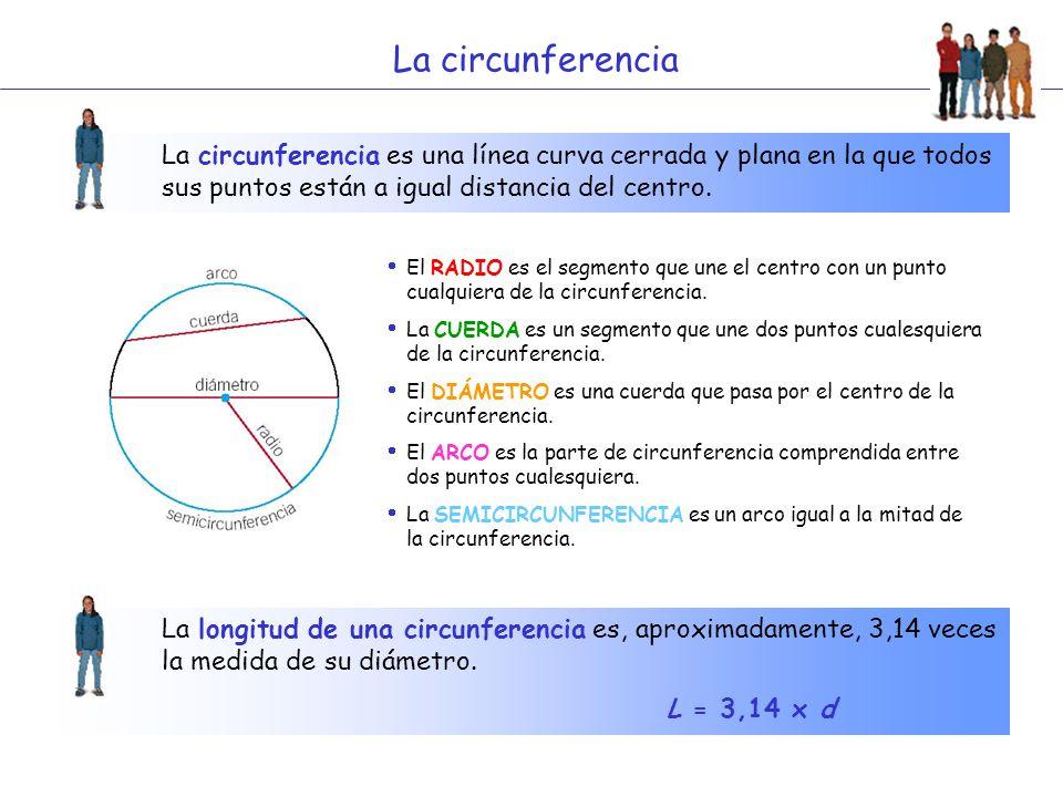 La circunferencia La circunferencia es una línea curva cerrada y plana en la que todos sus puntos están a igual distancia del centro. La longitud de u