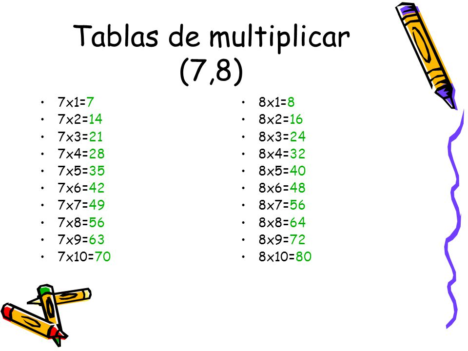 Tablas de multiplicar (9,10) 9x1=9 9x2=18 9x3=27 9x4=36 9x5=45 9x6=54 9x7=63 9x8=72 9x9=81 9x10=90 10x1=10 10x2=20 10x3=30 10x4=40 10x5=50 10x6=60 10x7=70 10x8=80 10x9=90 10x10=100
