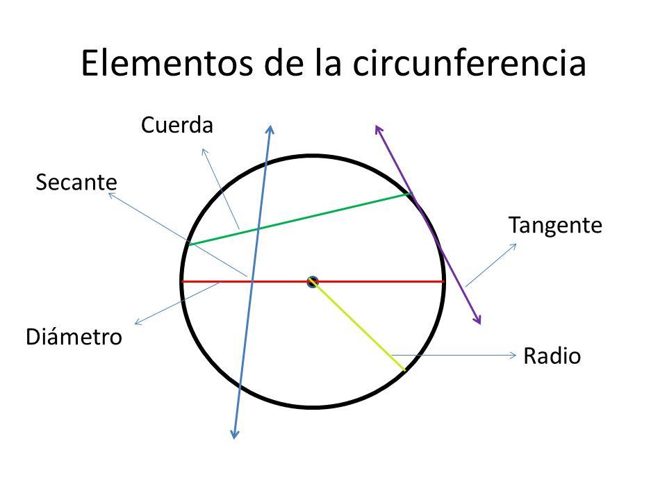 Elementos de la circunferencia Cuerda Tangente Diámetro Secante Radio
