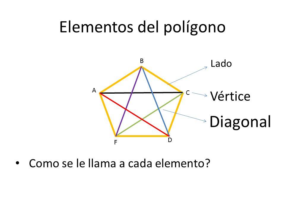 Elementos del polígono A Como se le llama a cada elemento? F D B C Lado Vértice Diagonal