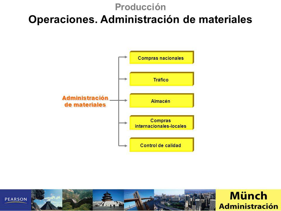 Administración de materiales Compras nacionales Tráfico Almacén Compras internacionales-locales Control de calidad Producción Operaciones. Administrac