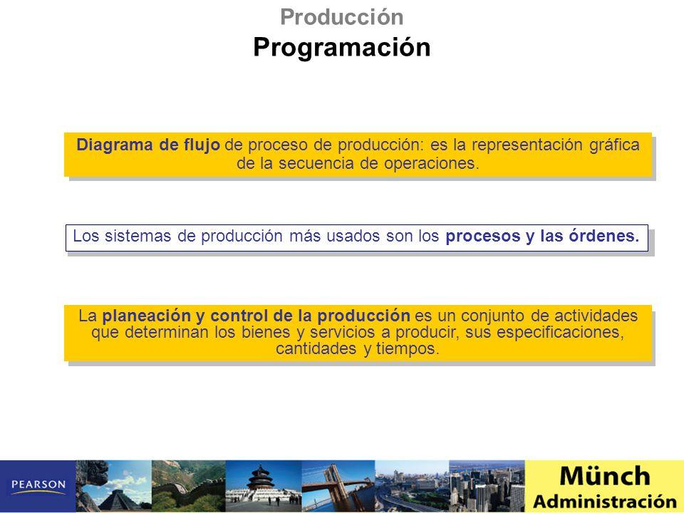 Diagrama de flujo de proceso de producción: es la representación gráfica de la secuencia de operaciones. Los sistemas de producción más usados son los