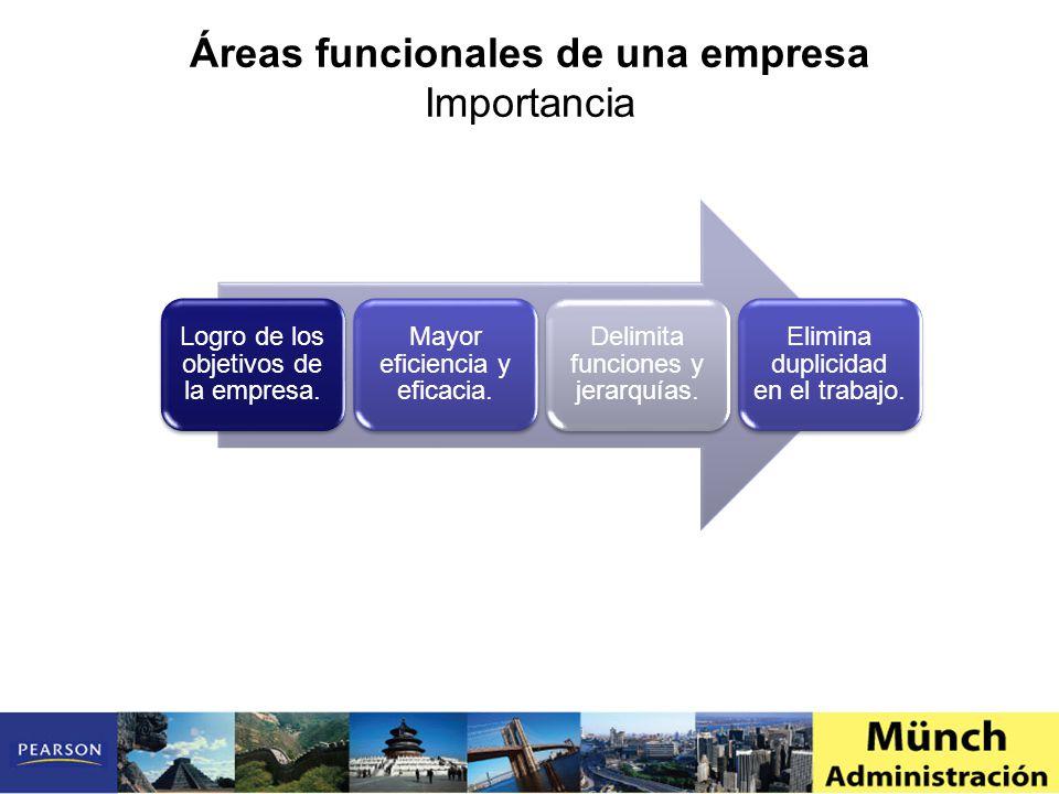 Importancia Logro de los objetivos de la empresa.Mayor eficiencia y eficacia.