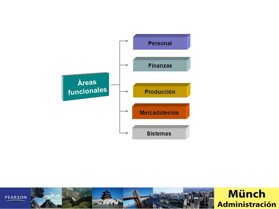 Personal Finanzas Producción Mercadotecnia Sistemas Áreas funcionales