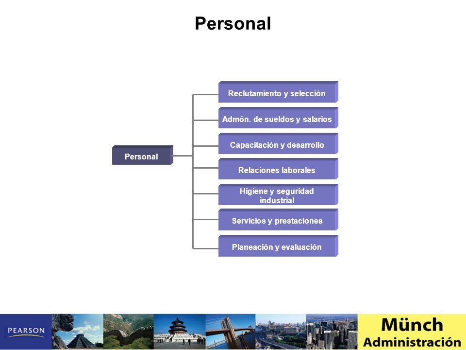Personal Reclutamiento y selección Admón. de sueldos y salarios Capacitación y desarrollo Relaciones laborales Higiene y seguridad industrial Planeaci