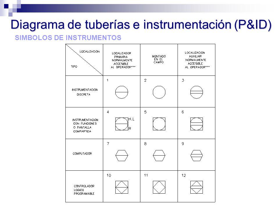SIMBOLOS DE INSTRUMENTOS Diagrama de tuberías e instrumentación (P&ID)