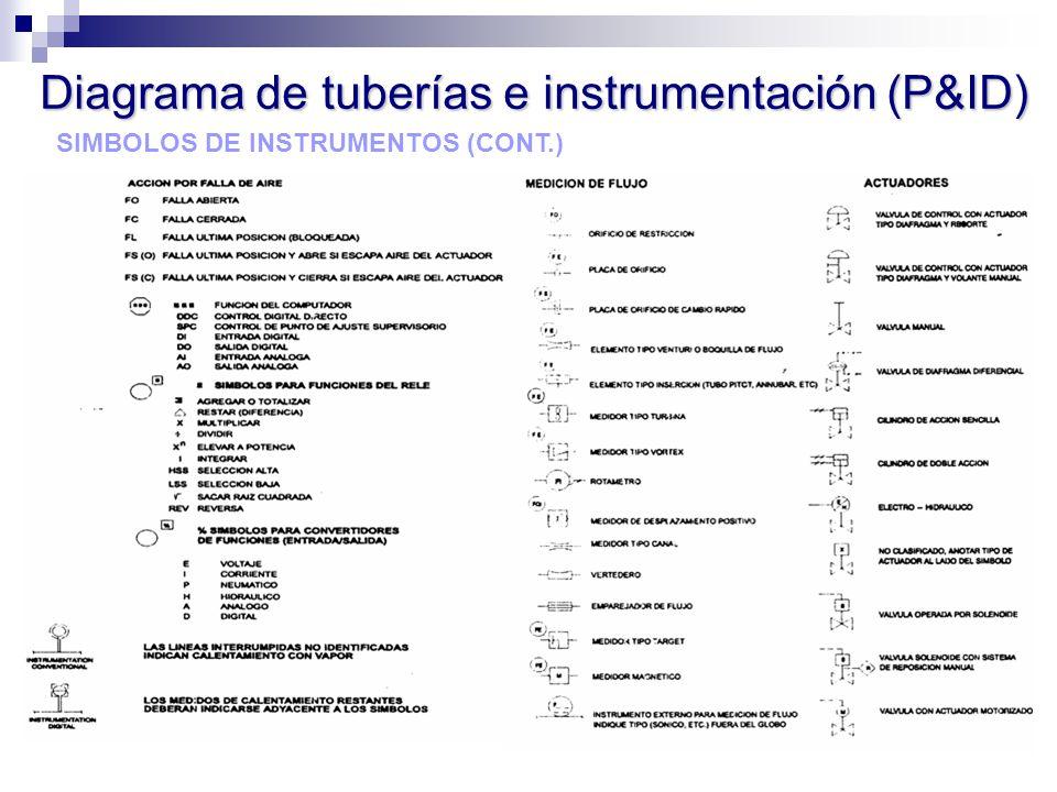 SIMBOLOS DE INSTRUMENTOS (CONT.) Diagrama de tuberías e instrumentación (P&ID)