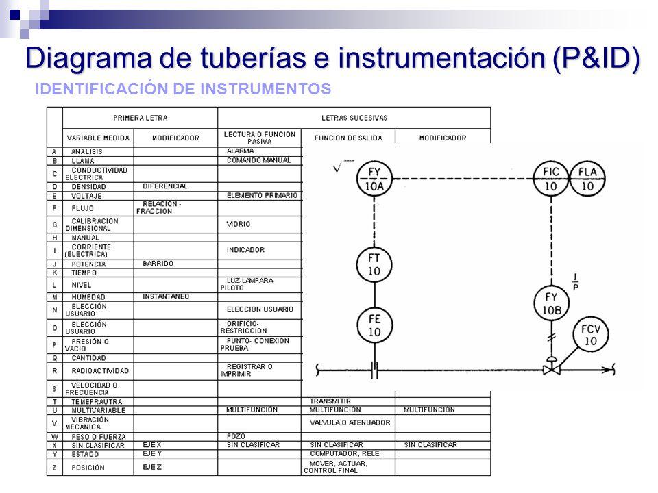 IDENTIFICACIÓN DE INSTRUMENTOS Diagrama de tuberías e instrumentación (P&ID)
