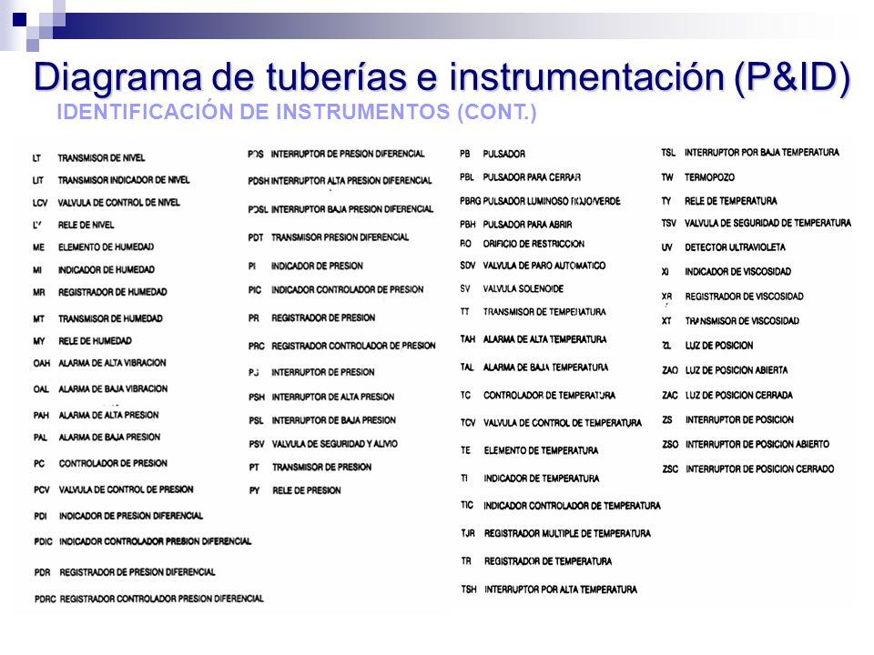 IDENTIFICACIÓN DE INSTRUMENTOS (CONT.) Diagrama de tuberías e instrumentación (P&ID)