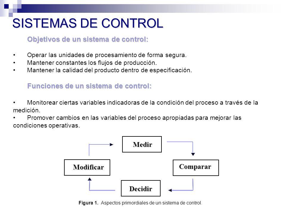 SISTEMAS DE CONTROL Objetivos de un sistema de control: Operar las unidades de procesamiento de forma segura.
