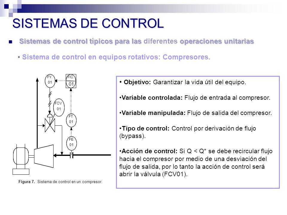 Sistemas de control típicos para las operaciones unitarias Sistemas de control típicos para las diferentes operaciones unitarias SISTEMAS DE CONTROL Sistema de control en equipos rotativos: Compresores.