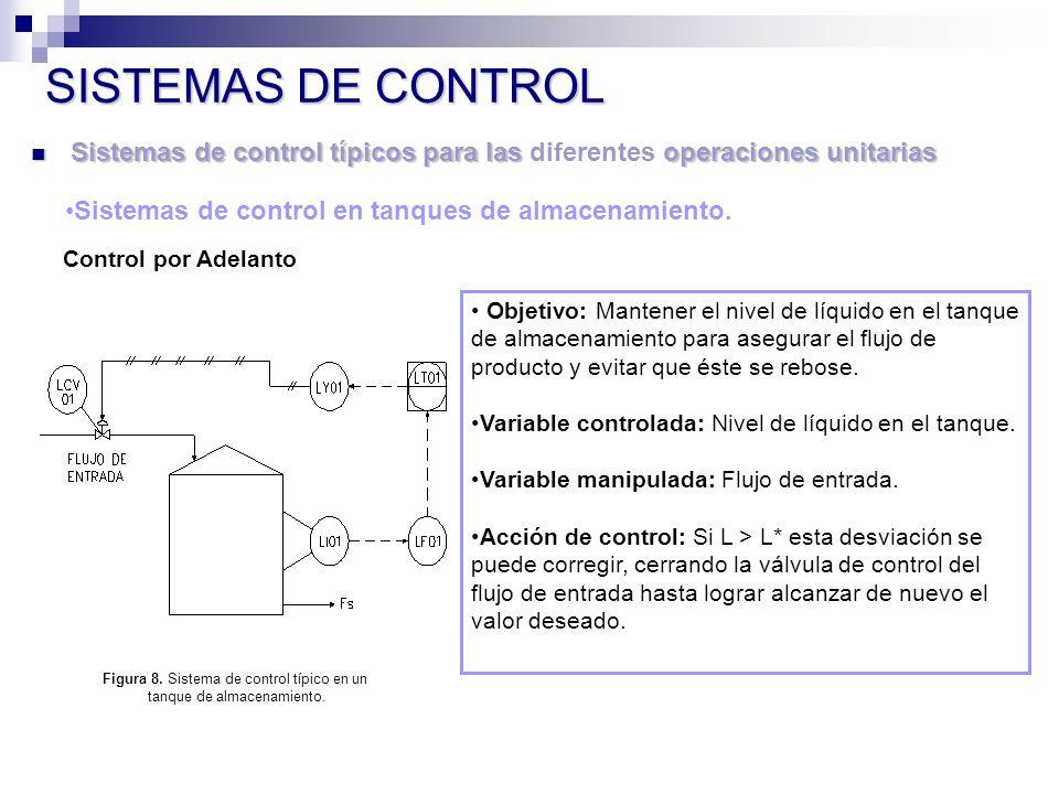 SISTEMAS DE CONTROL Sistemas de control típicos para las operaciones unitarias Sistemas de control típicos para las diferentes operaciones unitarias Sistemas de control en tanques de almacenamiento.